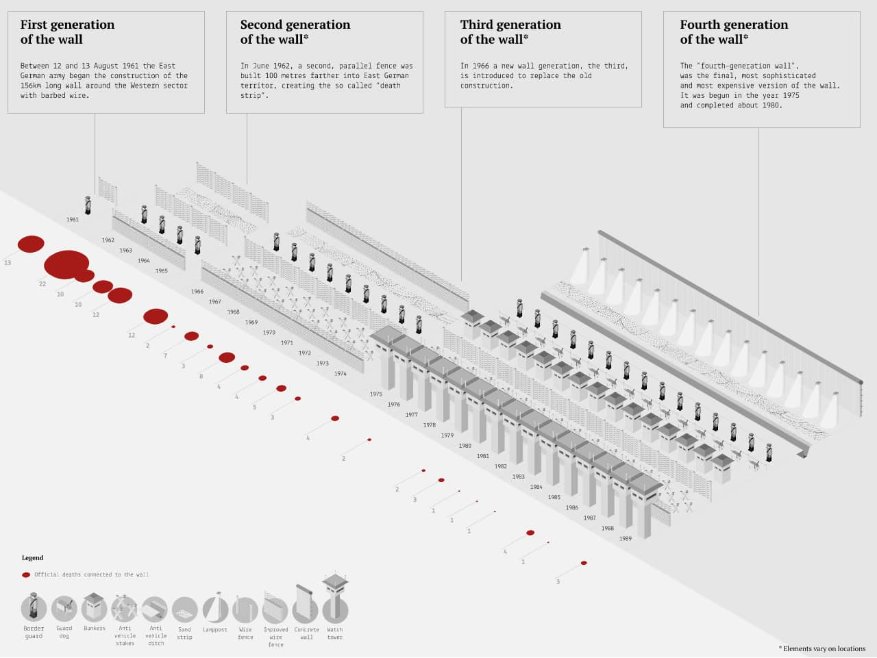 """A depiction of the Berlin Wall - its structure and the deaths per year/image by """"Sara Perozzi, DensityDesign Research Lab"""""""